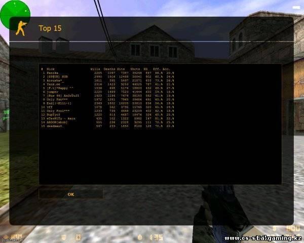 Стандартный /top15, теперь действителен на русском сервере без иероглифов! - Плагины CS 1.6 - Counter-Strike 1.6 - Файловый архи